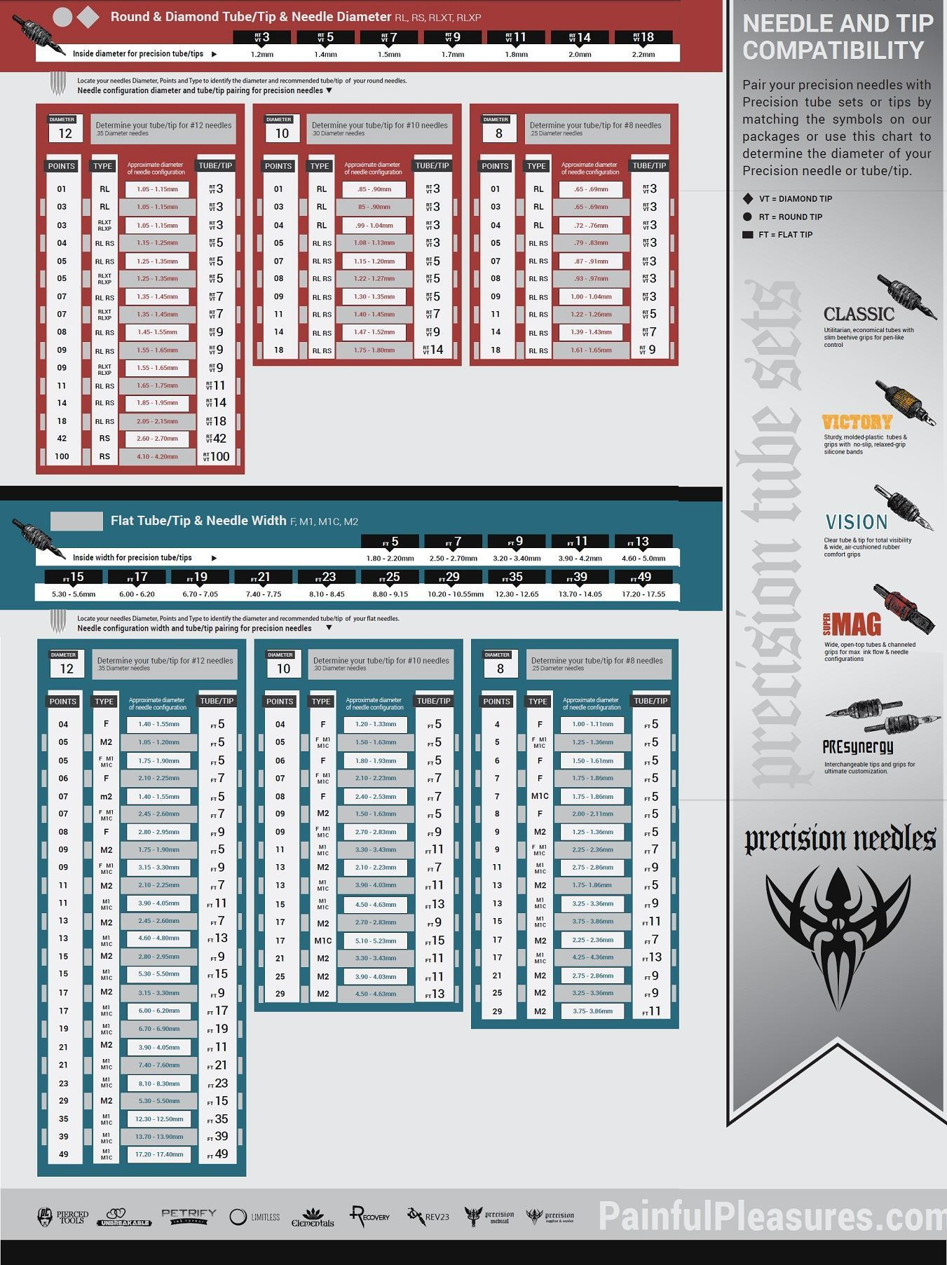 Tattoo Needles Codes Painfulpleasures Inc Machine Diagram Also As Well Following Tip Compatibility Chart